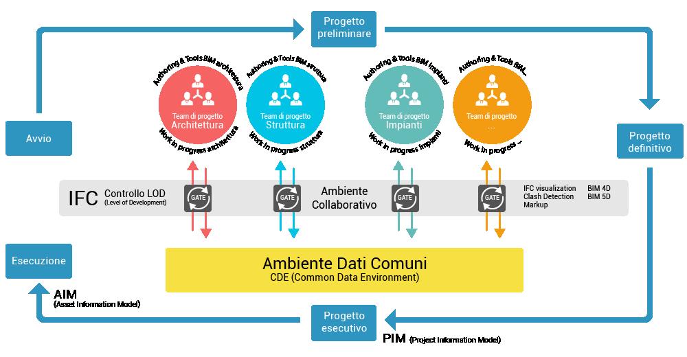 Ambiente di condivisione dei dati