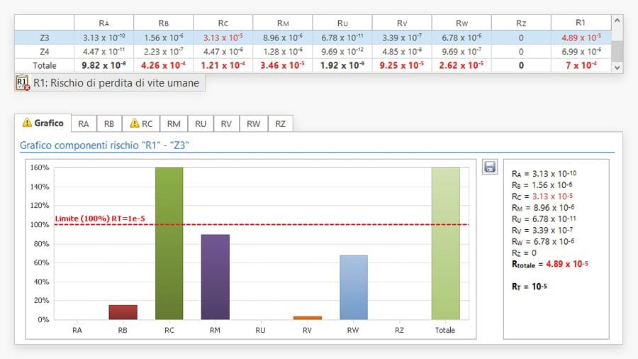 Software valutazione rischio scariche atmosferiche